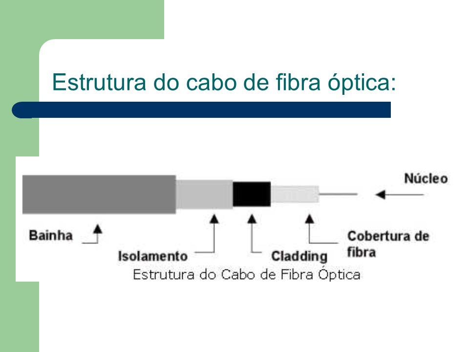 Estrutura do cabo de fibra óptica: