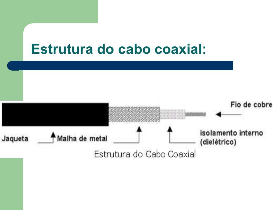 Estrutura do cabo coaxial: