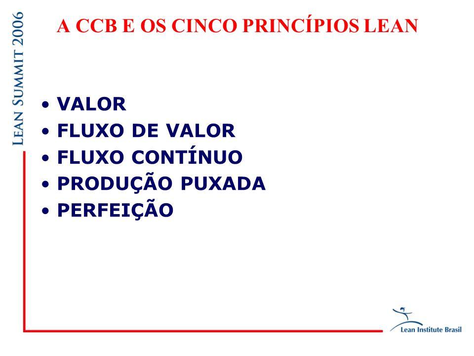 A CCB E OS CINCO PRINCÍPIOS LEAN