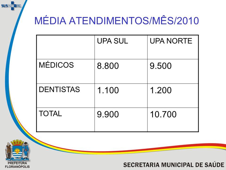 MÉDIA ATENDIMENTOS/MÊS/2010