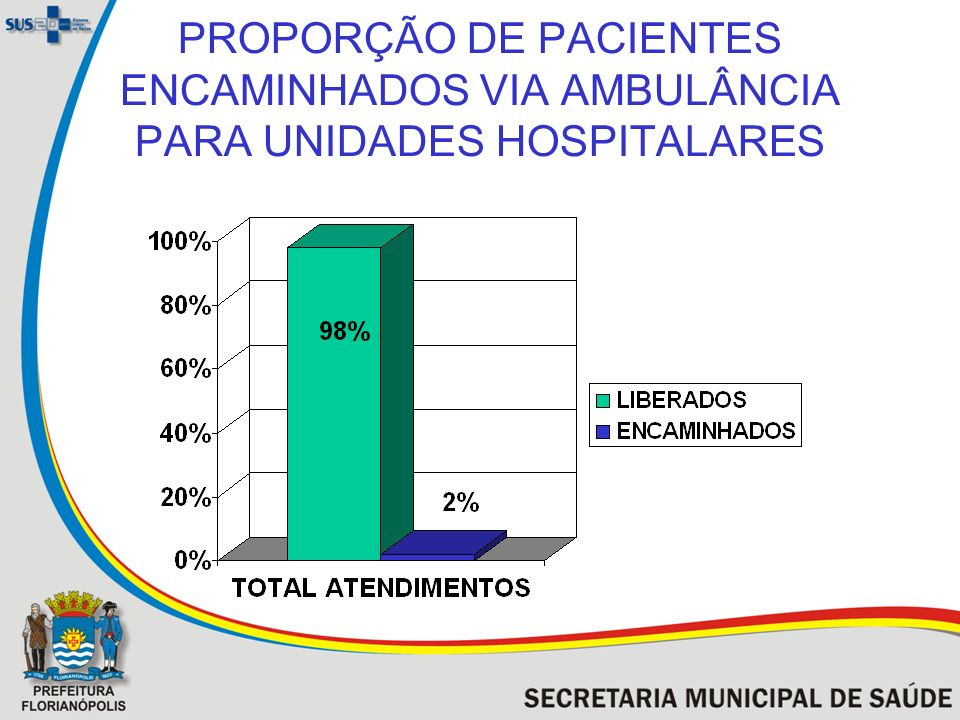 PROPORÇÃO DE PACIENTES ENCAMINHADOS VIA AMBULÂNCIA PARA UNIDADES HOSPITALARES