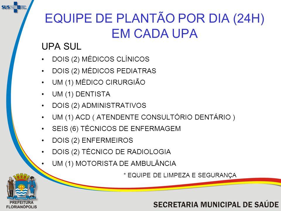 EQUIPE DE PLANTÃO POR DIA (24H) EM CADA UPA