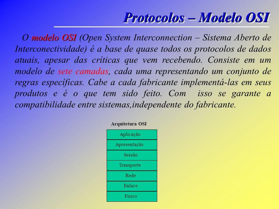 Protocolos – Modelo OSI