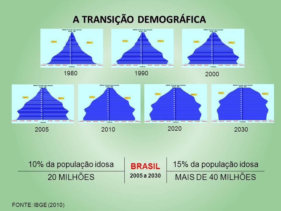 A TRANSIÇÃO DEMOGRÁFICA