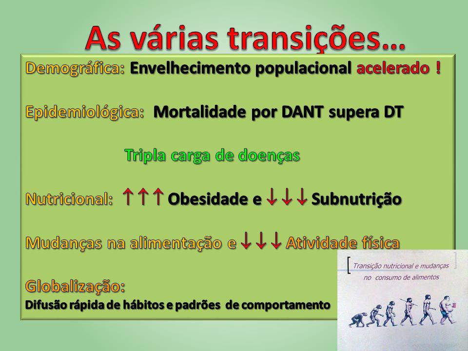 As várias transições… Demográfica: Envelhecimento populacional acelerado ! Epidemiológica: Mortalidade por DANT supera DT.