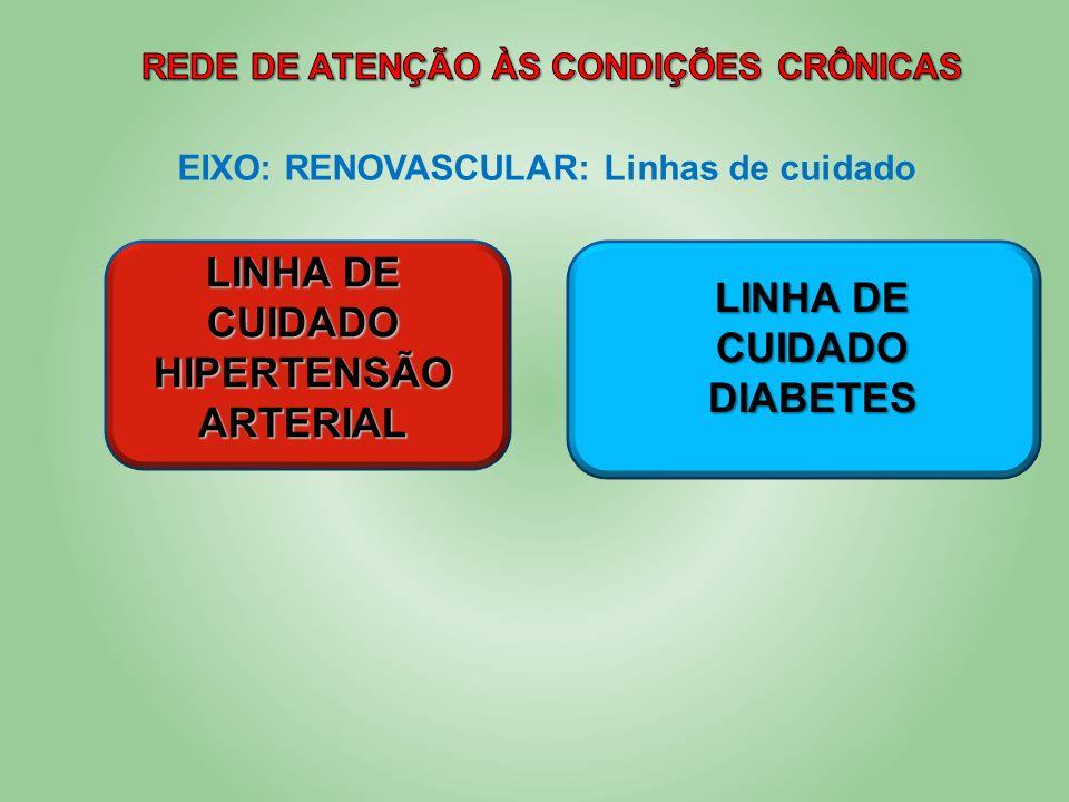 LINHA DE CUIDADO HIPERTENSÃO ARTERIAL LINHA DE CUIDADO DIABETES