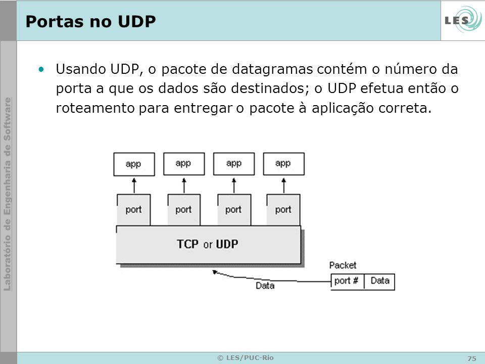 Portas no UDP