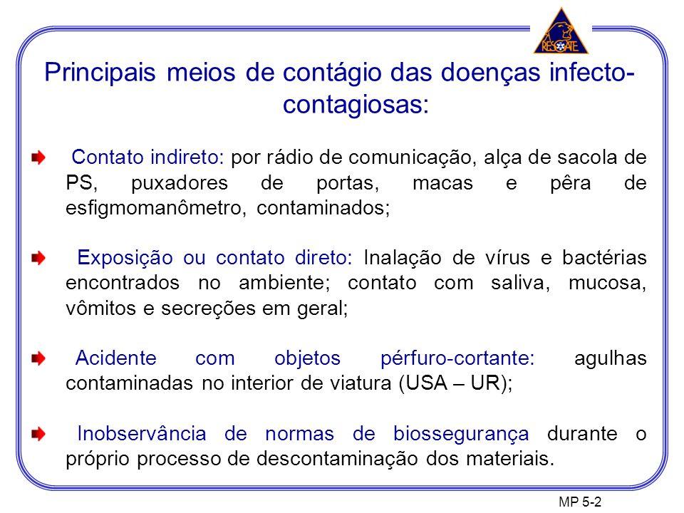 Principais meios de contágio das doenças infecto-contagiosas: