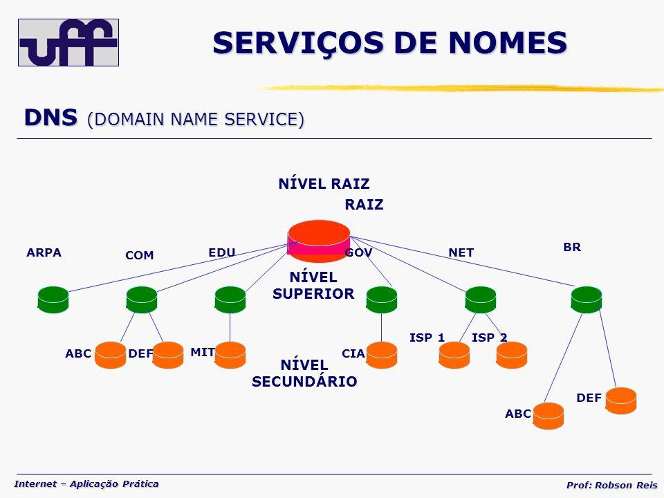 SERVIÇOS DE NOMES DNS (DOMAIN NAME SERVICE) NÍVEL RAIZ RAIZ