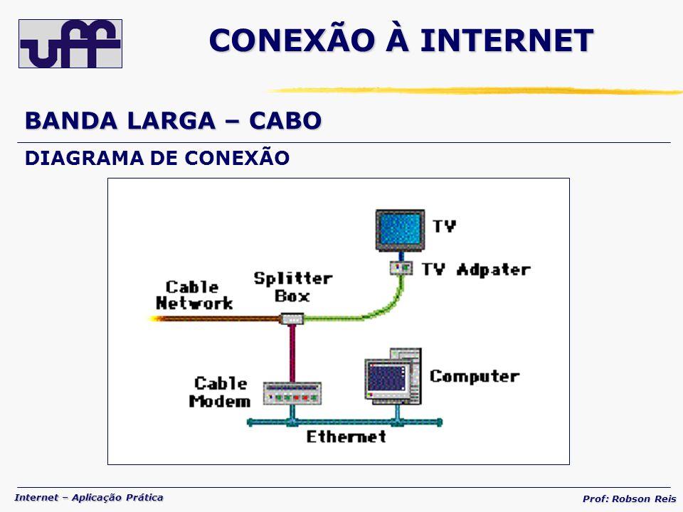 CONEXÃO À INTERNET BANDA LARGA – CABO DIAGRAMA DE CONEXÃO