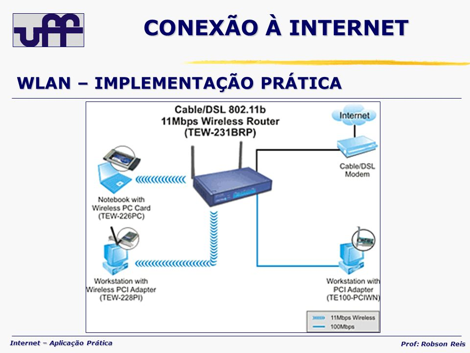 CONEXÃO À INTERNET WLAN – IMPLEMENTAÇÃO PRÁTICA