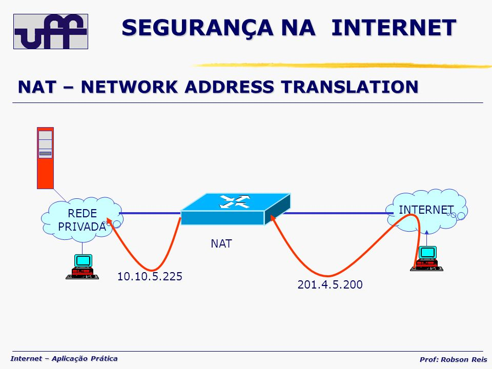 SEGURANÇA NA INTERNET NAT – NETWORK ADDRESS TRANSLATION INTERNET