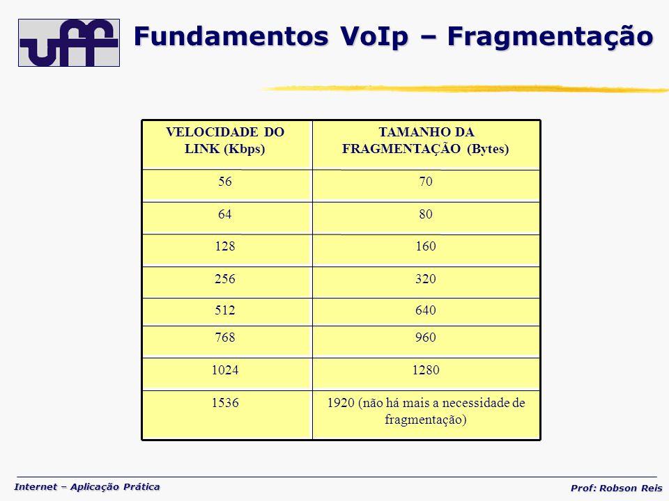 Fundamentos VoIp – Fragmentação