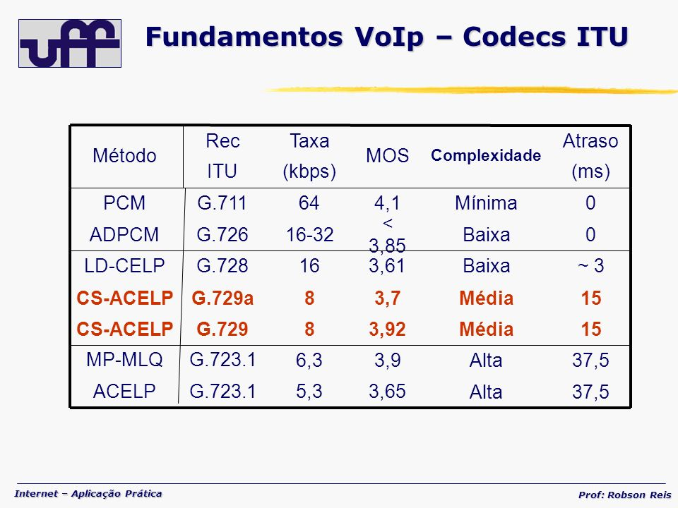 Fundamentos VoIp – Codecs ITU