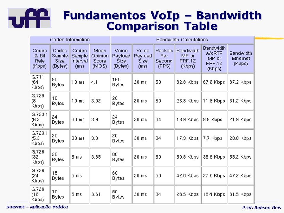 Fundamentos VoIp – Bandwidth Comparison Table