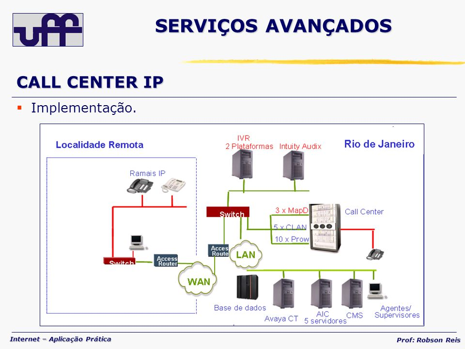SERVIÇOS AVANÇADOS CALL CENTER IP Implementação.