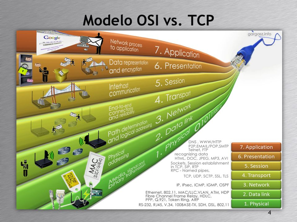 Modelo OSI vs. TCP