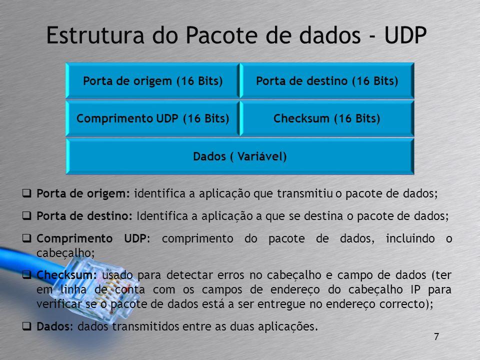 Porta de destino (16 Bits) Comprimento UDP (16 Bits)