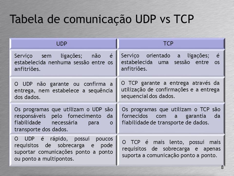Tabela de comunicação UDP vs TCP