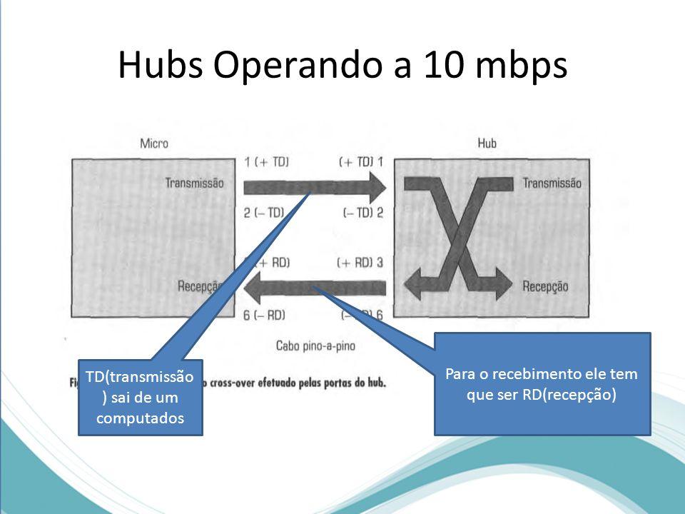 Hubs Operando a 10 mbps Para o recebimento ele tem que ser RD(recepção) TD(transmissão) sai de um computados.