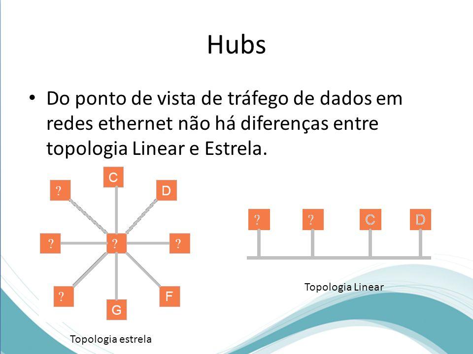 Hubs Do ponto de vista de tráfego de dados em redes ethernet não há diferenças entre topologia Linear e Estrela.