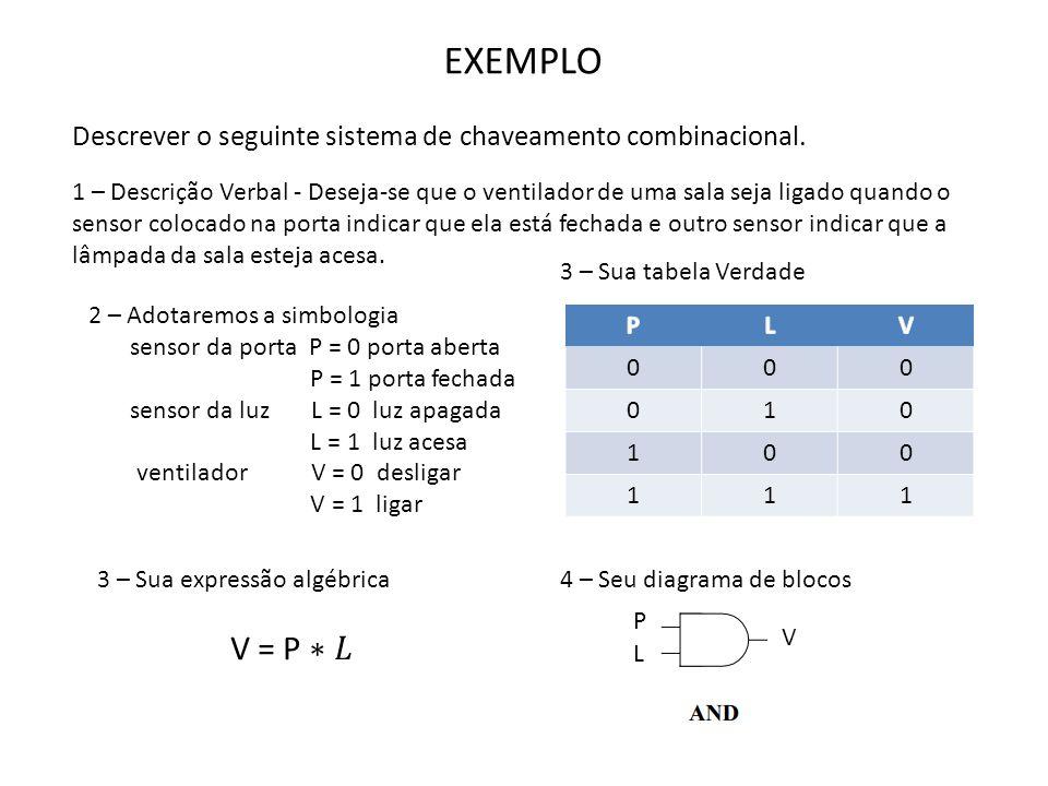 EXEMPLO Descrever o seguinte sistema de chaveamento combinacional.