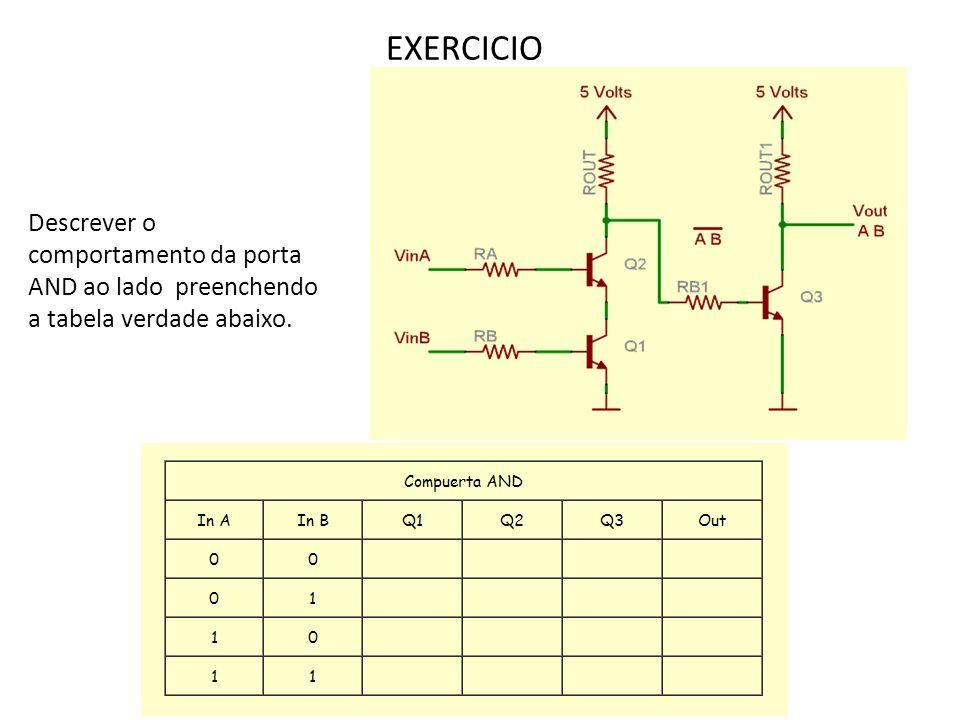 EXERCICIO Descrever o comportamento da porta AND ao lado preenchendo a tabela verdade abaixo.