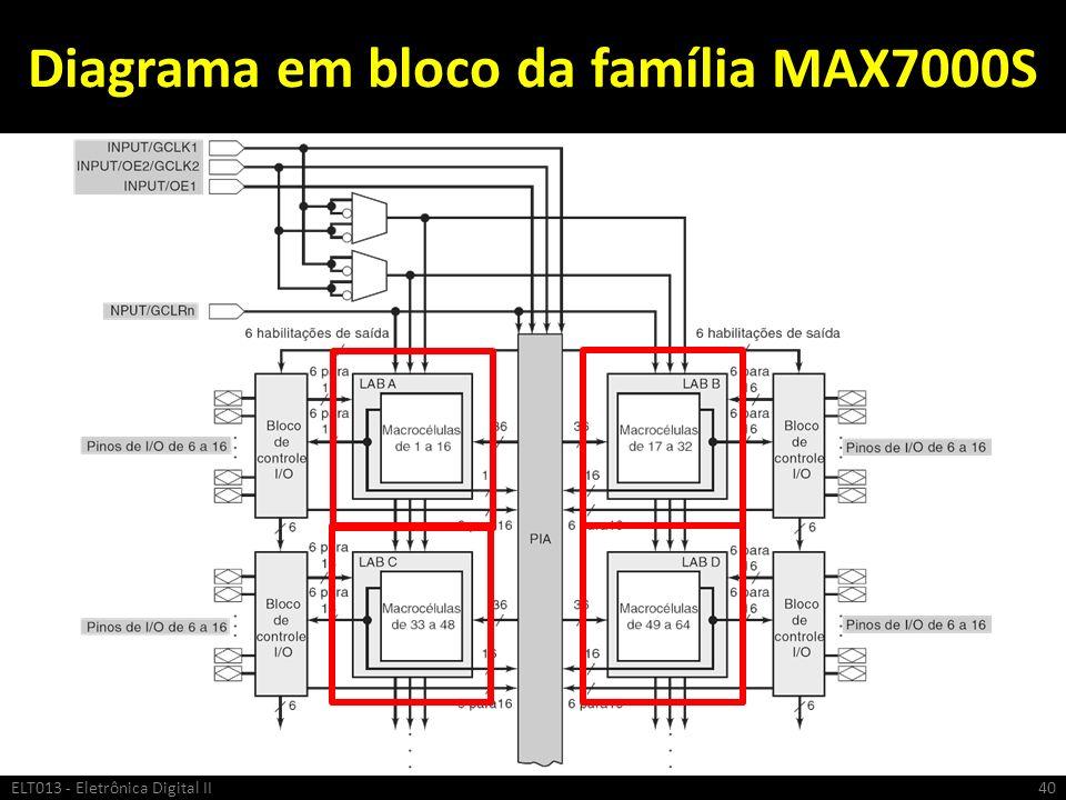 Diagrama em bloco da família MAX7000S
