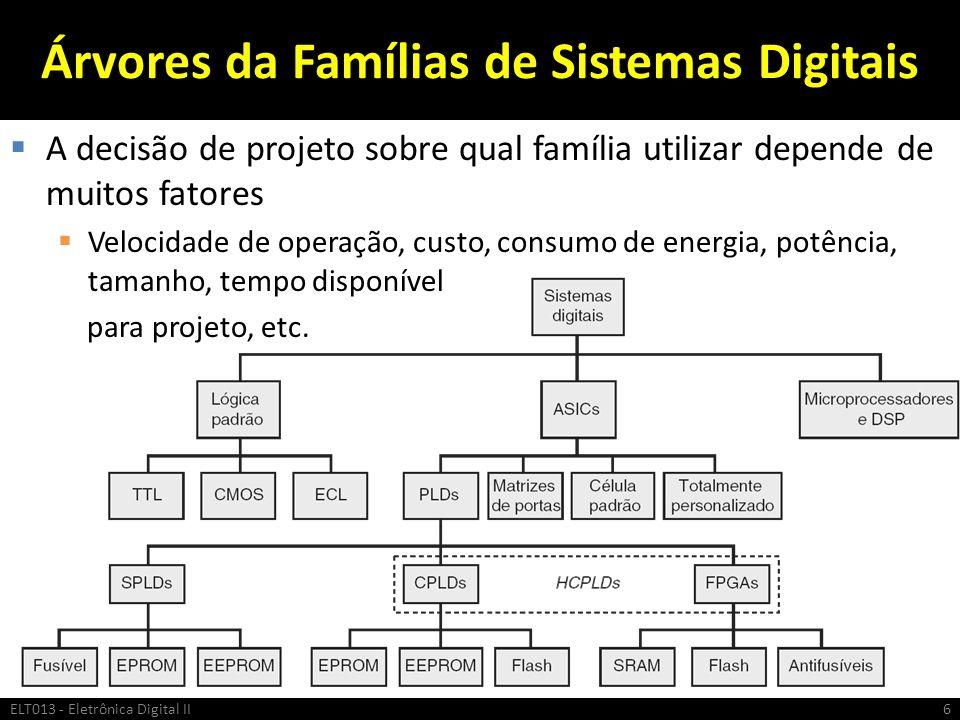 Árvores da Famílias de Sistemas Digitais