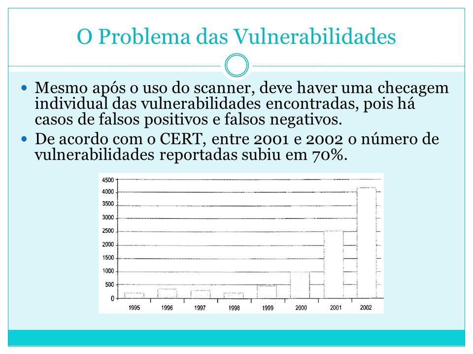 O Problema das Vulnerabilidades