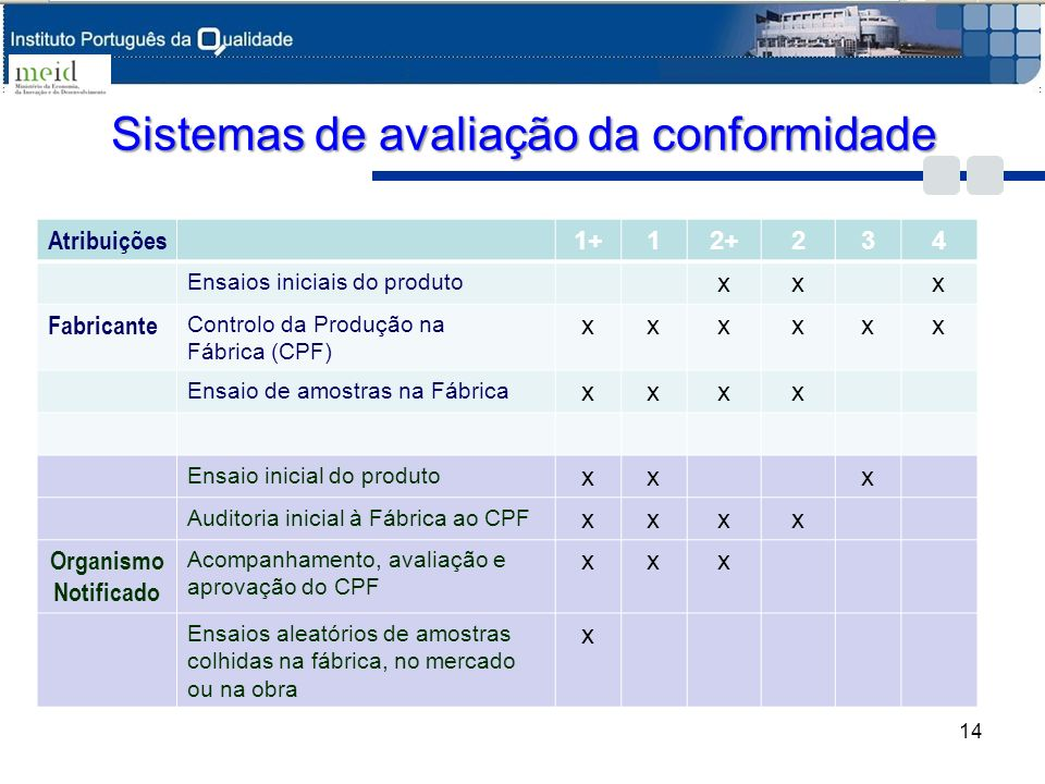 Sistemas de avaliação da conformidade
