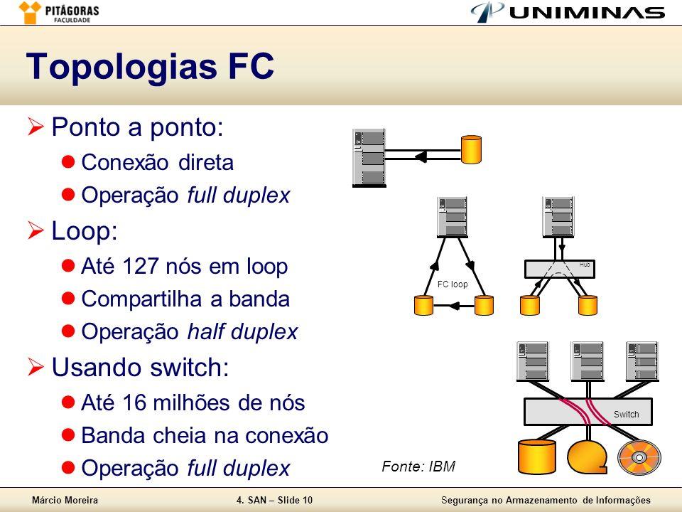 Topologias FC Ponto a ponto: Loop: Usando switch: Conexão direta