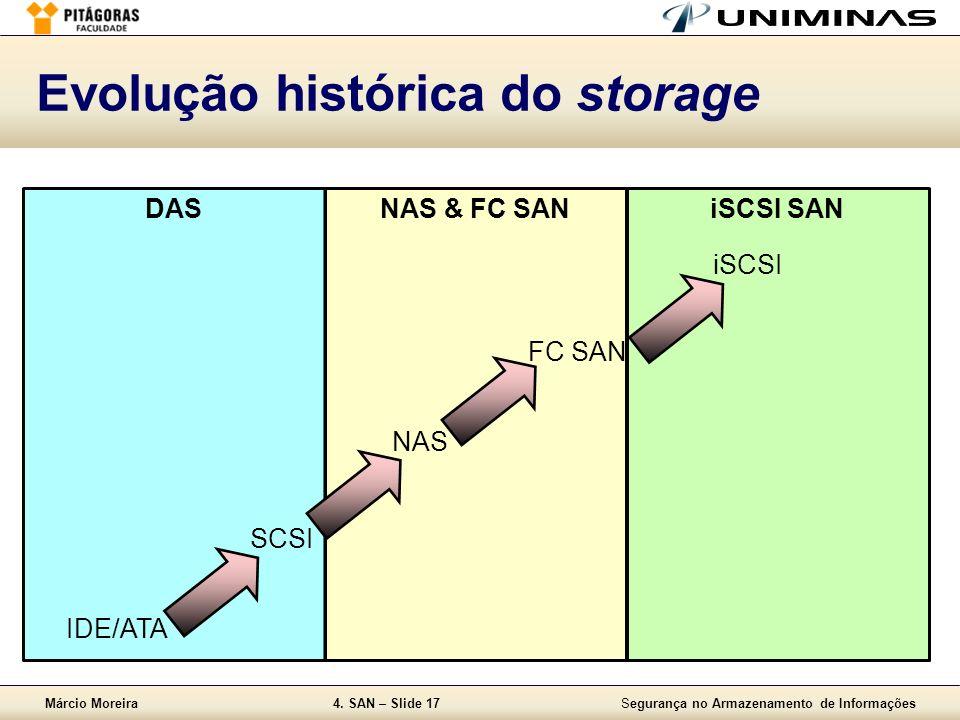 Evolução histórica do storage
