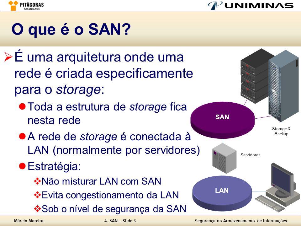 O que é o SAN É uma arquitetura onde uma rede é criada especificamente para o storage: Toda a estrutura de storage fica nesta rede.