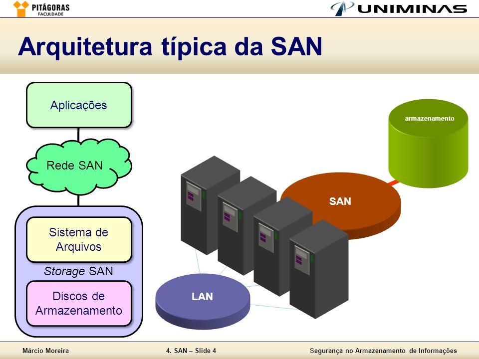 Arquitetura típica da SAN