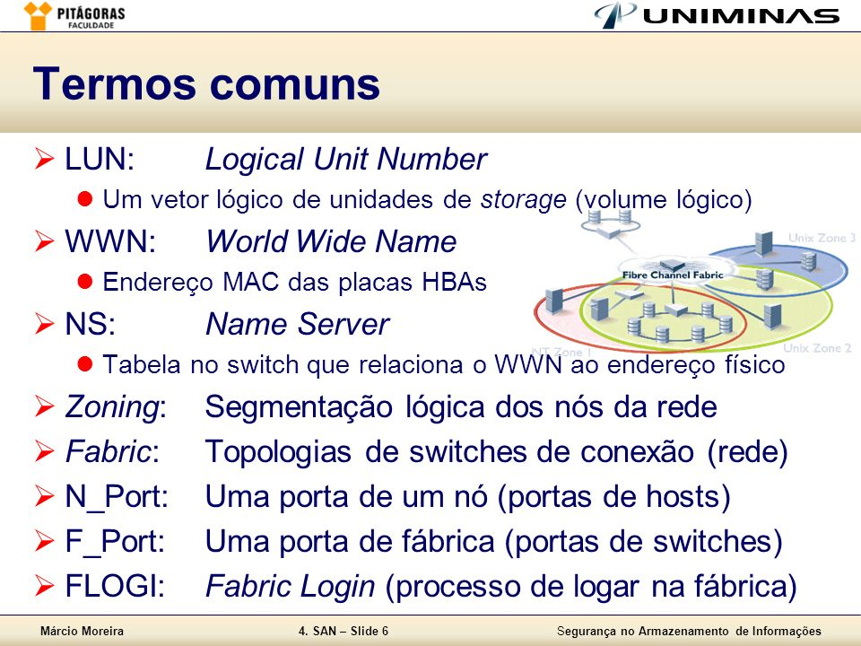 Termos comuns LUN: Logical Unit Number WWN: World Wide Name