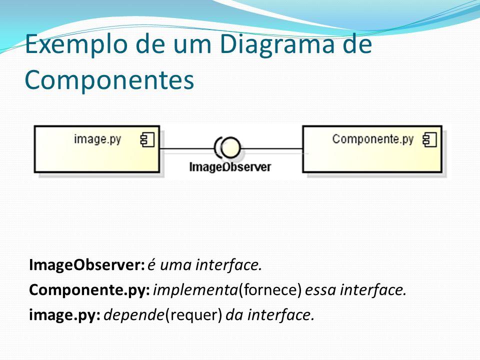 Exemplo de um Diagrama de Componentes
