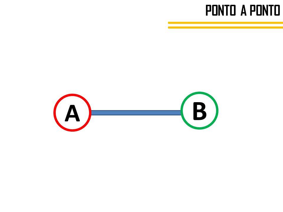 PONTO A PONTO B A