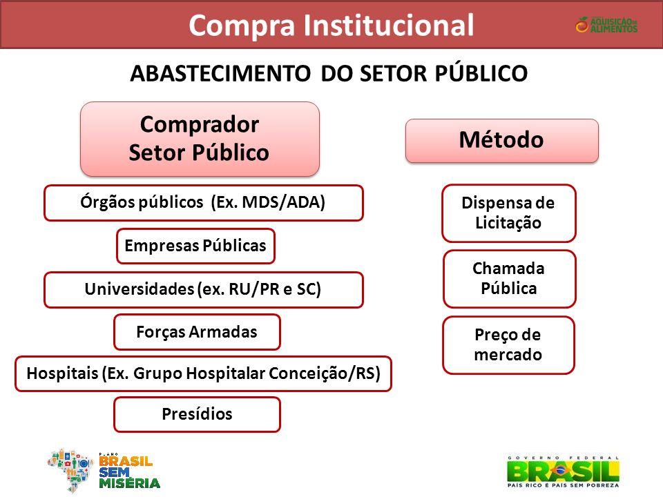 Compra Institucional ABASTECIMENTO DO SETOR PÚBLICO Comprador