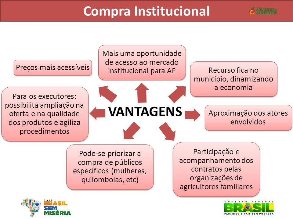 Compra Institucional VANTAGENS