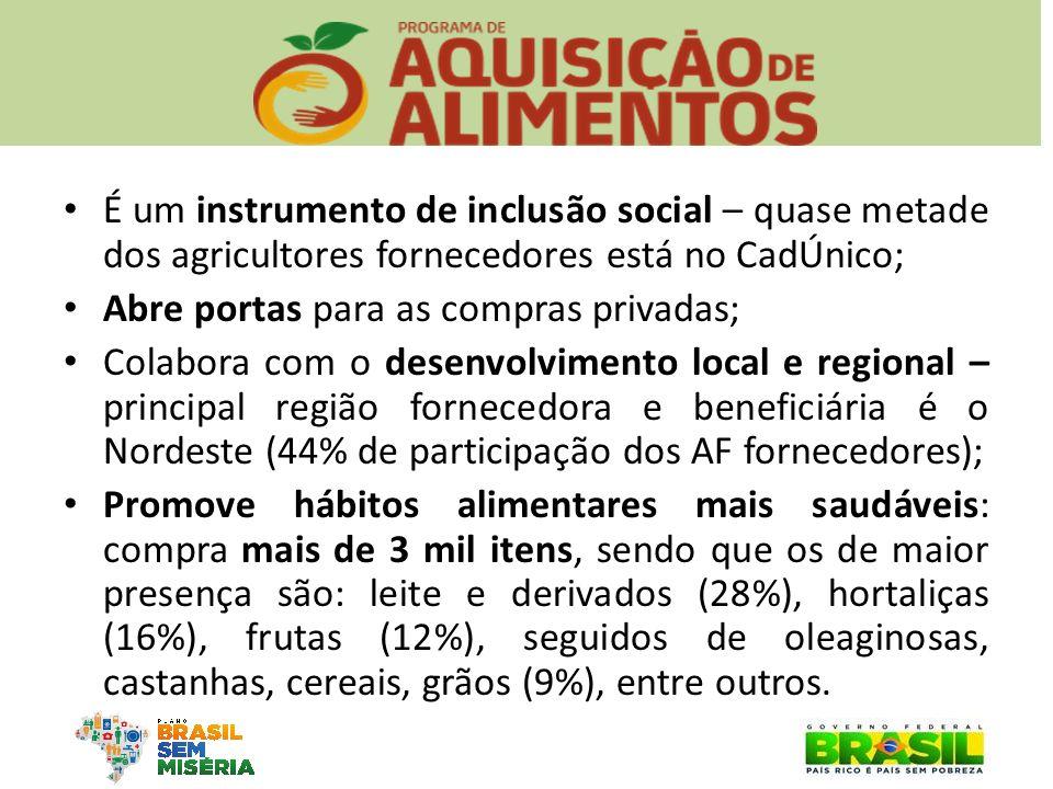 É um instrumento de inclusão social – quase metade dos agricultores fornecedores está no CadÚnico;