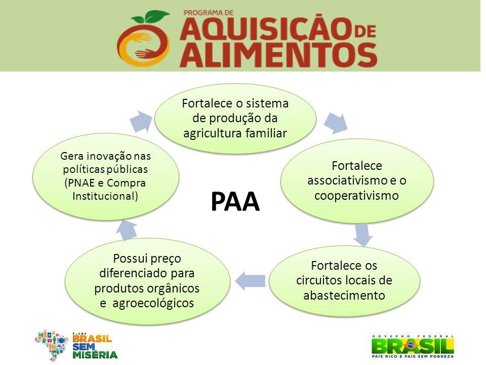 PAA Possui preço diferenciado para produtos orgânicos e agroecológicos