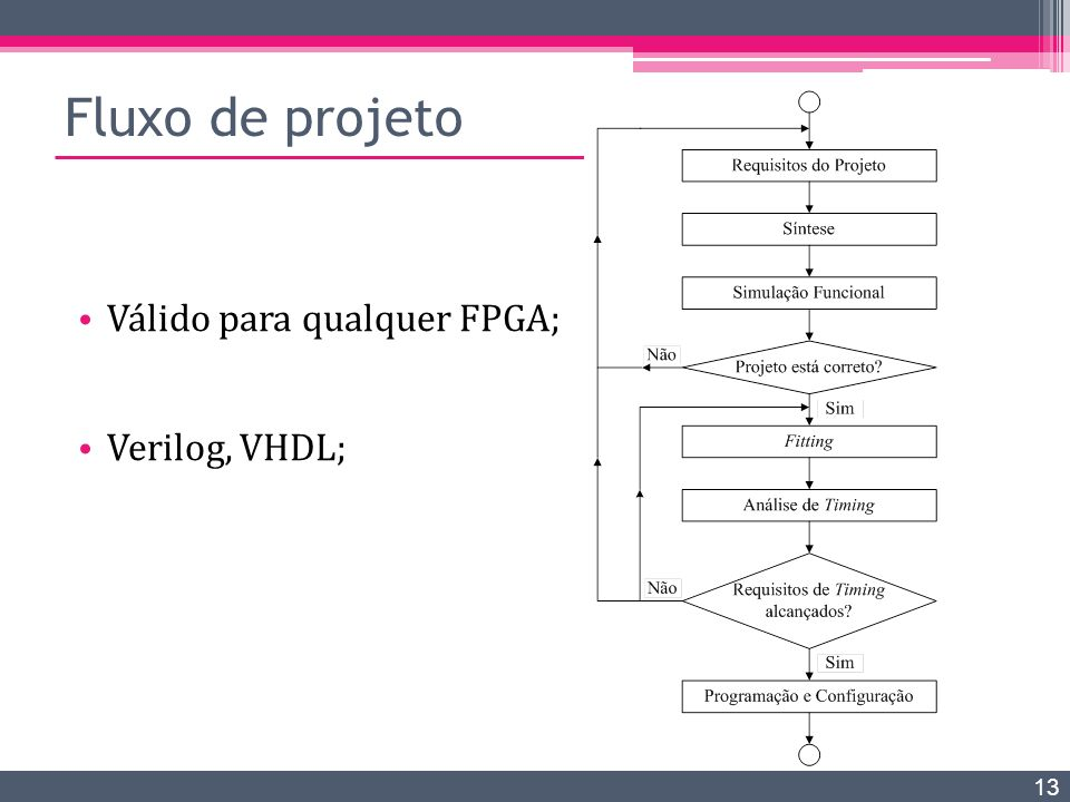 Fluxo de projeto Válido para qualquer FPGA; Verilog, VHDL;