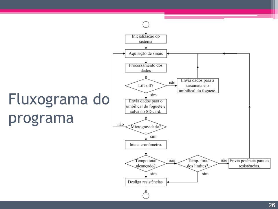 Fluxograma do programa