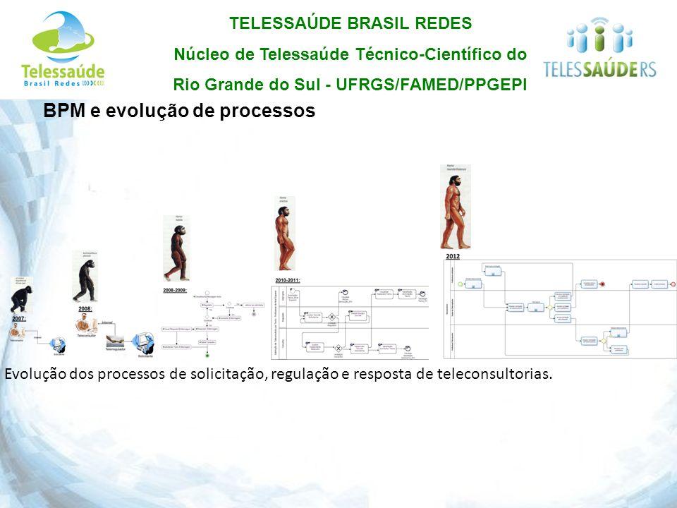 BPM e evolução de processos