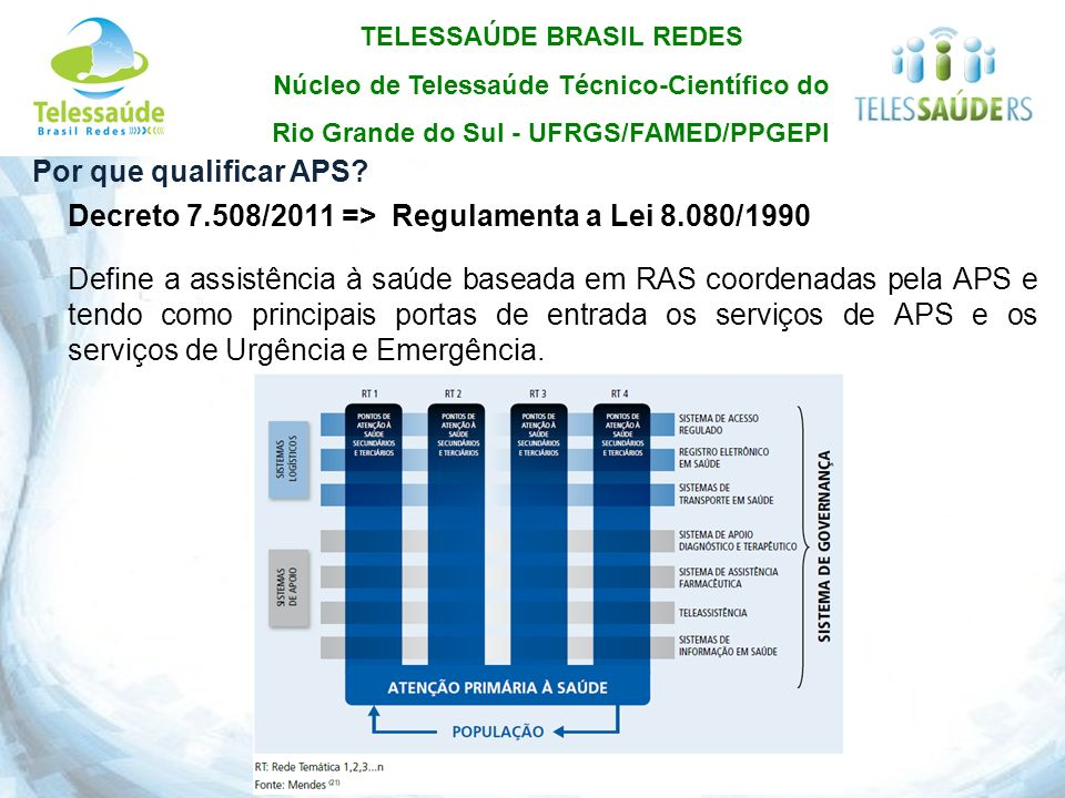 Por que qualificar APS Decreto 7.508/2011 => Regulamenta a Lei 8.080/1990.
