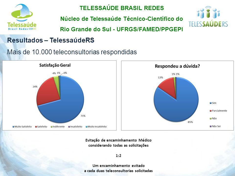 Resultados – TelessaúdeRS Mais de 10.000 teleconsultorias respondidas