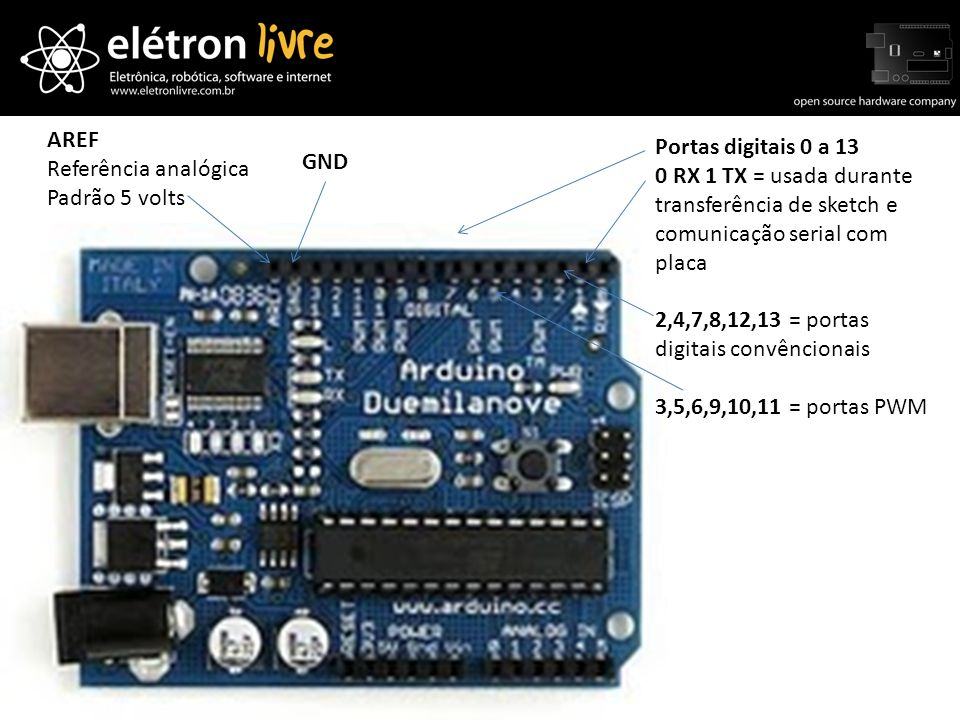 AREFReferência analógica. Padrão 5 volts. Portas digitais 0 a 13. 0 RX 1 TX = usada durante transferência de sketch e comunicação serial com placa.