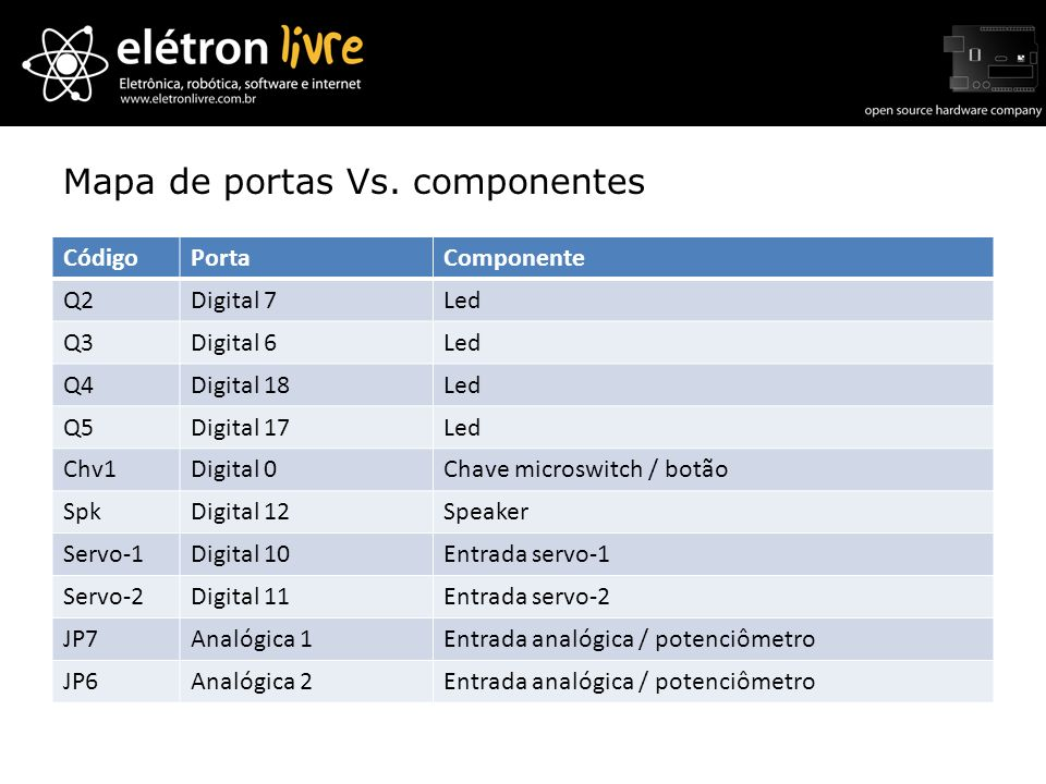 Mapa de portas Vs. componentes