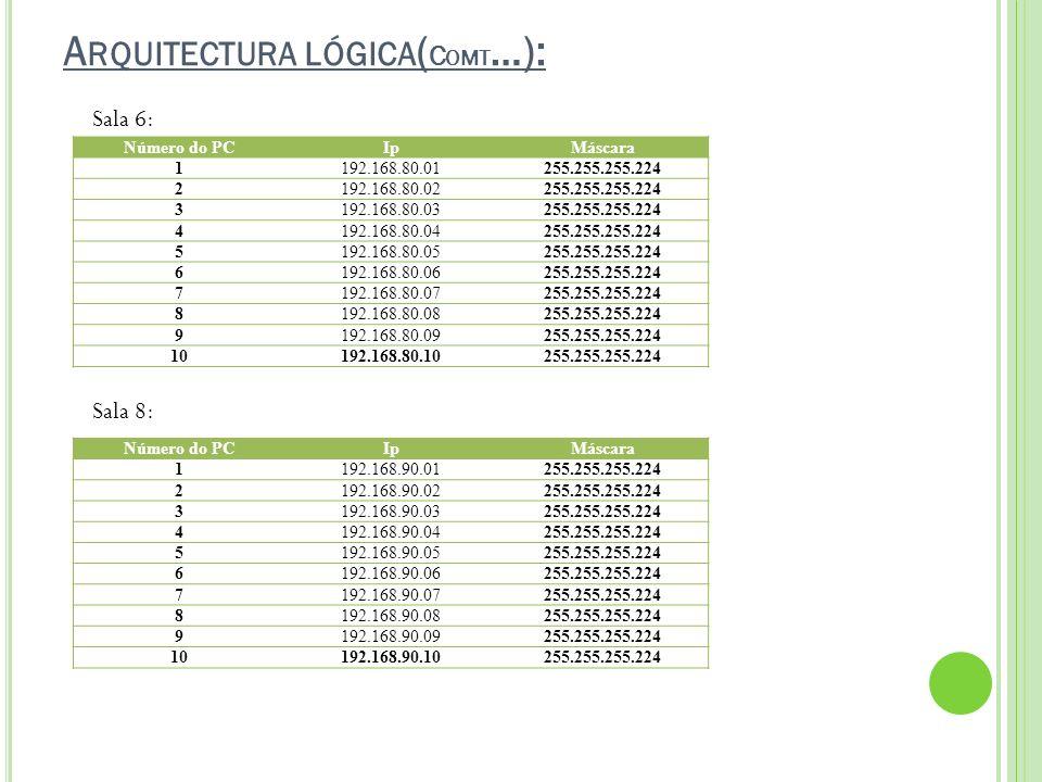 Arquitectura lógica(Comt…):